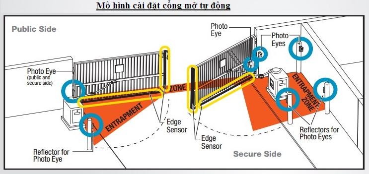 Mô hình lắp đặt cổng mở tự động