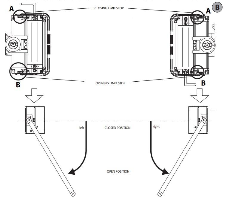 Sơ đồ lắp đặt motor cổng tự động âm sàn Sub - Sub BT