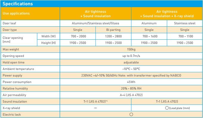 Thông số kỹ thuật cửa tự động NAX